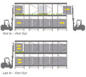 FILO racking system