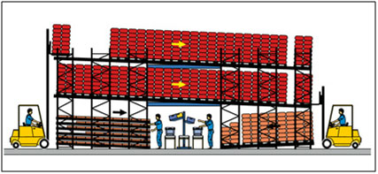 Pallet Live Racking