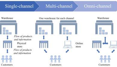 OmniChannel-MultiChannel
